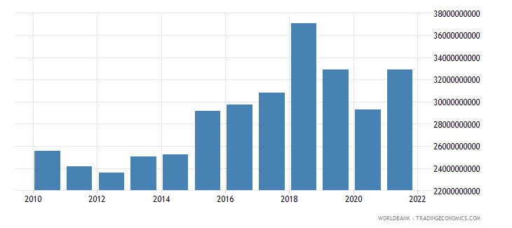 haiti net taxes on products constant lcu wb data