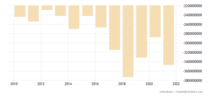 haiti net trade in goods bop us dollar wb data