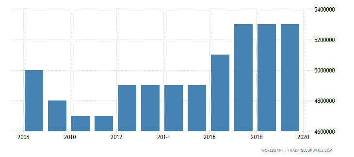 haiti number of people who are undernourished wb data