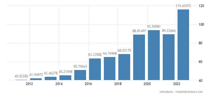 haiti official exchange rate lcu per us dollar period average wb data