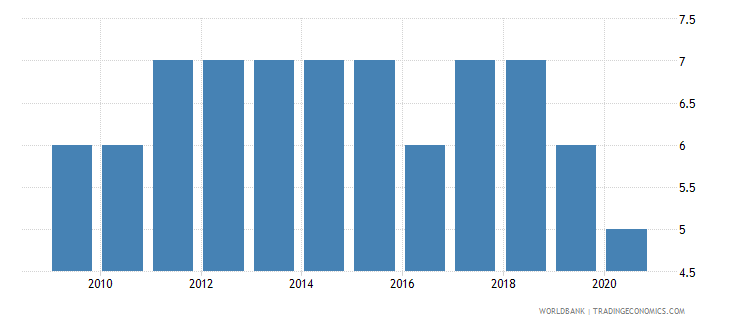 haiti political stability and absence of violence terrorism number of sources wb data