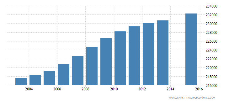 haiti population age 13 total wb data