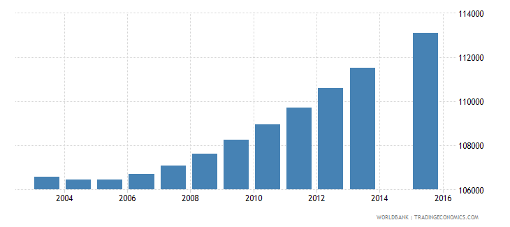 haiti population age 15 female wb data