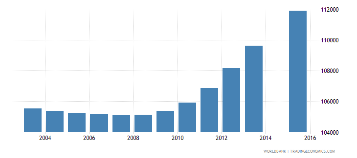 haiti population age 17 female wb data