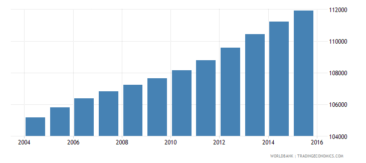 haiti population age 18 male wb data