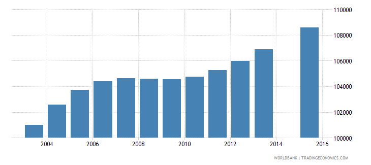 haiti population age 19 female wb data