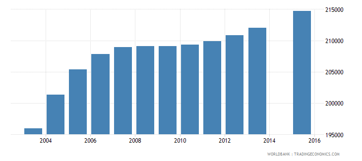 haiti population age 20 total wb data