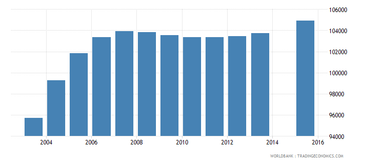 haiti population age 21 female wb data