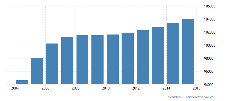 haiti population age 22 male wb data