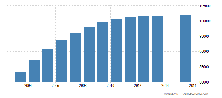 haiti population age 24 female wb data