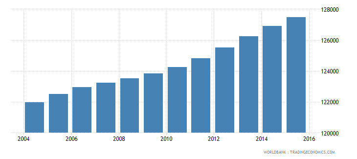 haiti population age 5 male wb data