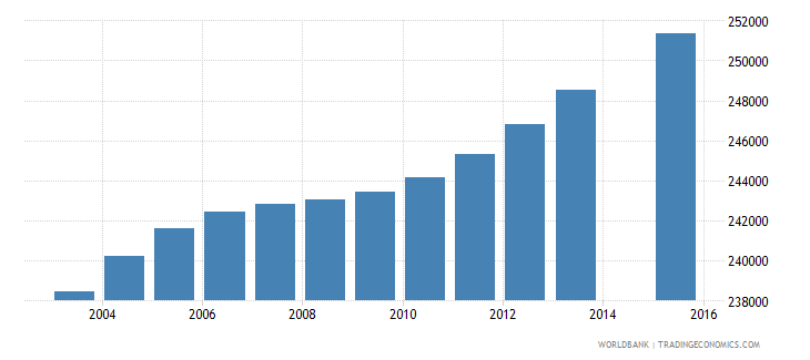 haiti population age 5 total wb data