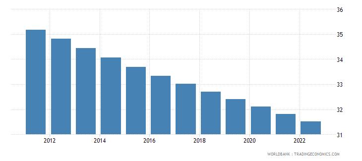haiti population ages 0 14 female percent of total wb data