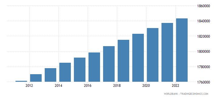 haiti population ages 0 14 female wb data