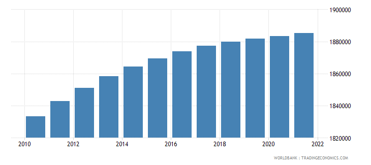 haiti population ages 0 14 male wb data