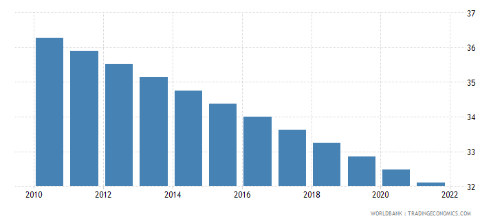 haiti population ages 0 14 percent of total wb data