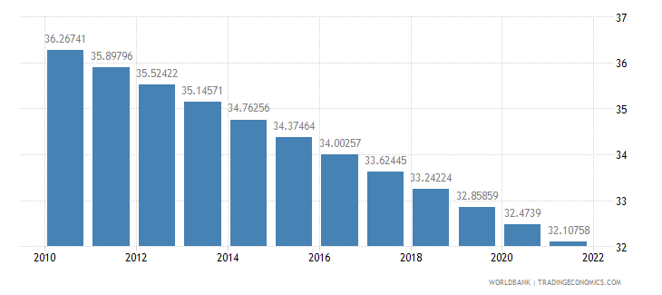 haiti population ages 0 14 percent of total wb data