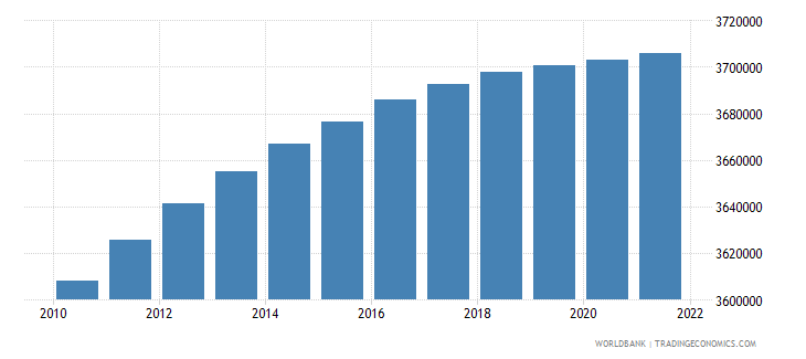 haiti population ages 0 14 total wb data