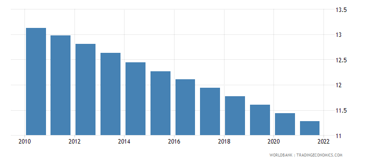 haiti population ages 0 4 male percent of male population wb data