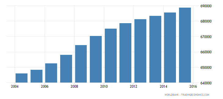 haiti population ages 10 15 female wb data
