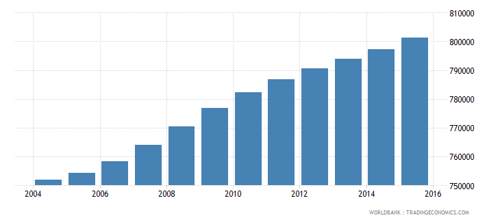 haiti population ages 10 16 female wb data