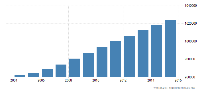 haiti population ages 10 18 female wb data
