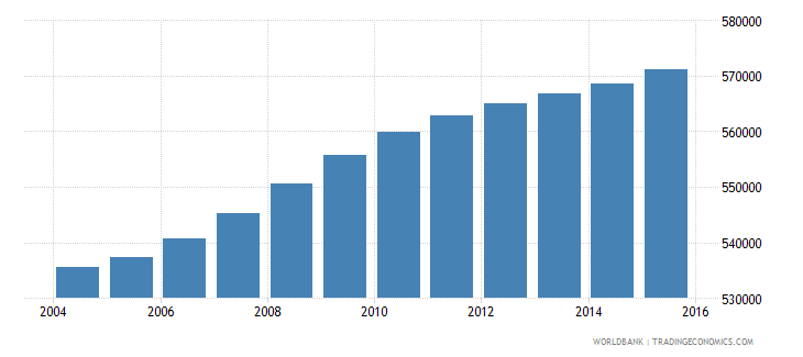 haiti population ages 11 15 female wb data
