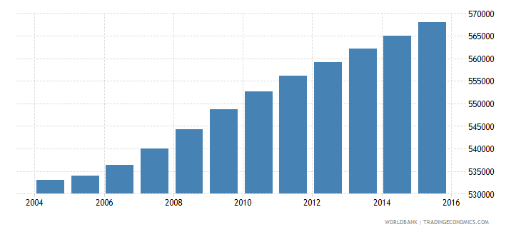 haiti population ages 12 16 female wb data