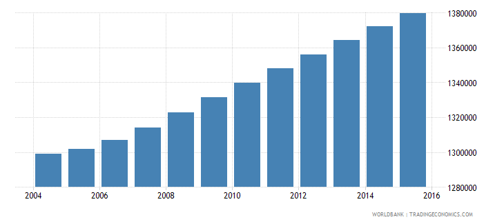 haiti population ages 12 17 total wb data