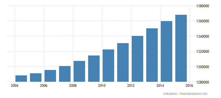 haiti population ages 13 18 total wb data