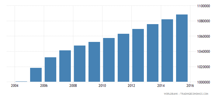 haiti population ages 15 24 male wb data