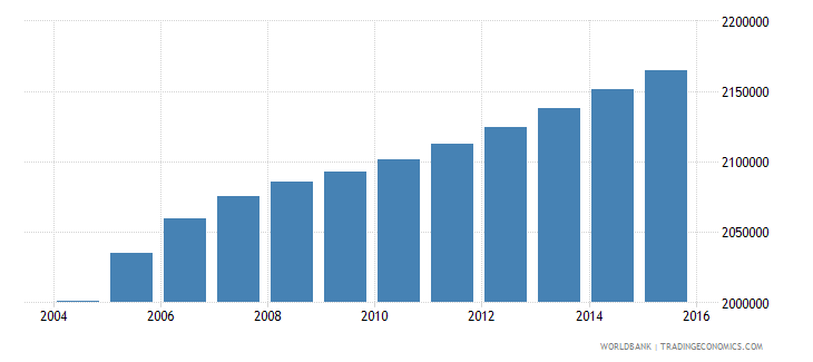 haiti population ages 15 24 total wb data