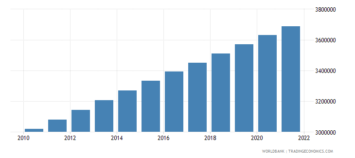 haiti population ages 15 64 female wb data