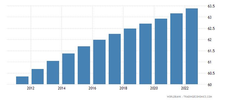 haiti population ages 15 64 percent of total wb data