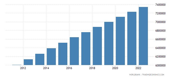 haiti population ages 15 64 total wb data