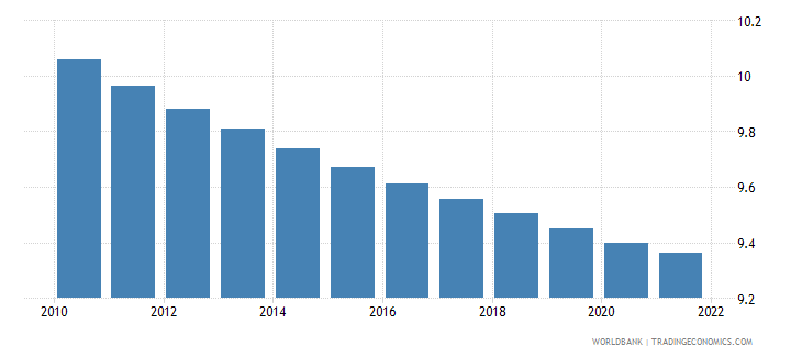 haiti population ages 20 24 male percent of male population wb data