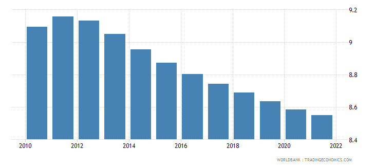haiti population ages 25 29 male percent of male population wb data