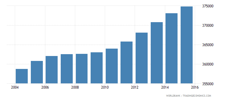 haiti population ages 3 5 female wb data