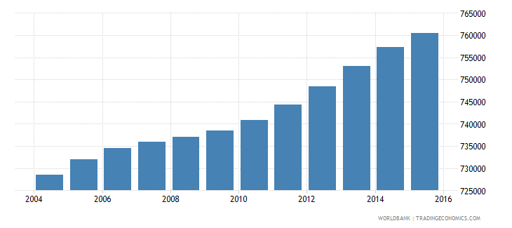 haiti population ages 3 5 total wb data