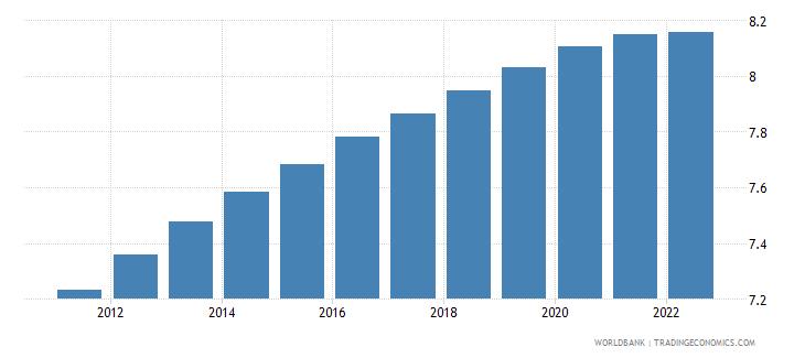 haiti population ages 30 34 male percent of male population wb data