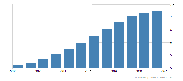 haiti population ages 35 39 male percent of male population wb data