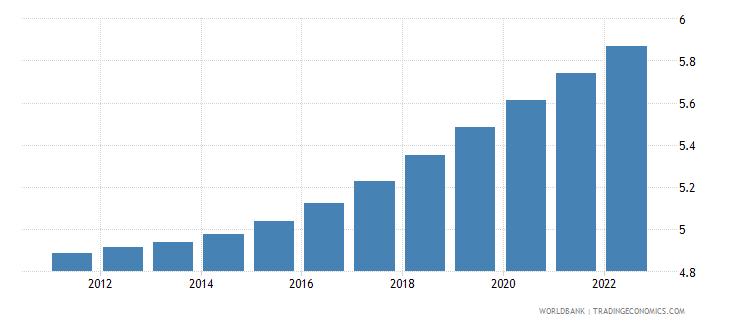 haiti population ages 40 44 male percent of male population wb data