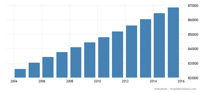 haiti population ages 5 11 male wb data