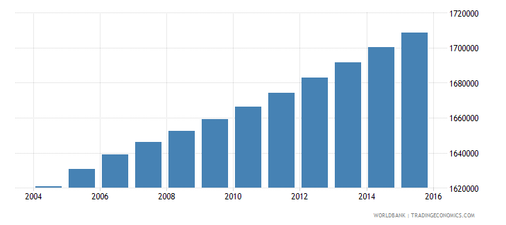 haiti population ages 5 11 total wb data