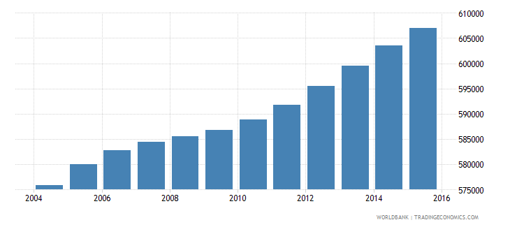 haiti population ages 5 9 female wb data