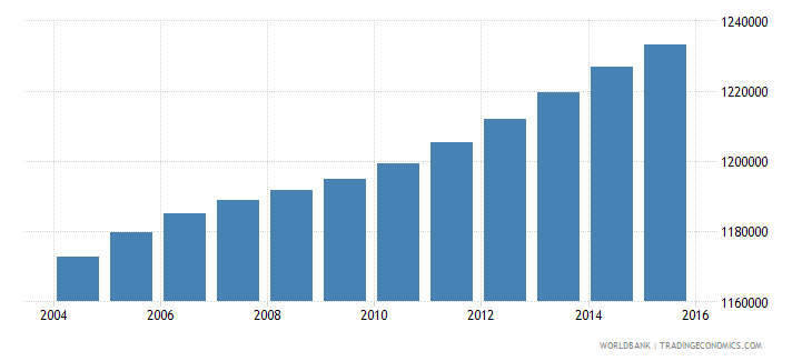 haiti population ages 5 9 total wb data