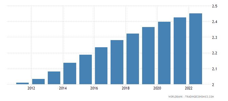 haiti population ages 50 64 male percent of male population wb data