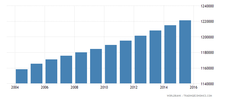 haiti population ages 6 10 total wb data