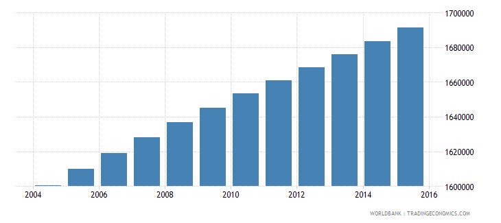 haiti population ages 6 12 total wb data