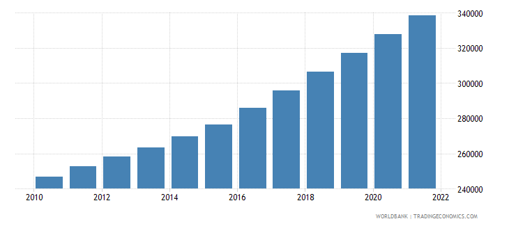 haiti population ages 65 and above female wb data